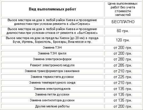 Ремонт электроплиты электра-1001